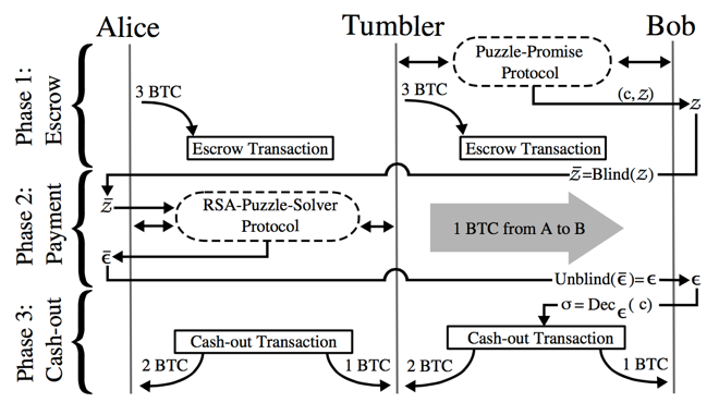 Tumblebit overview